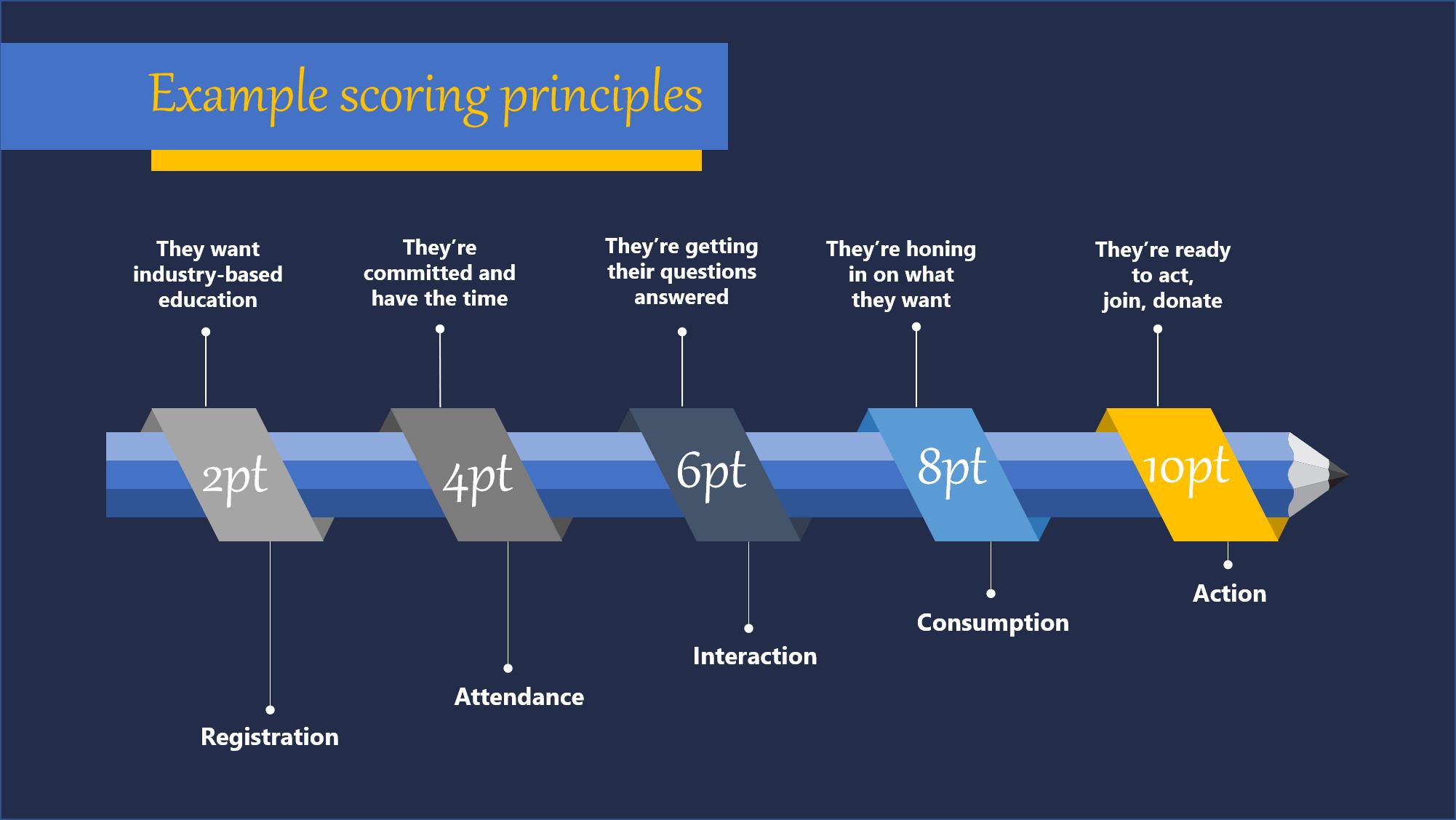Conference Scoring Principles