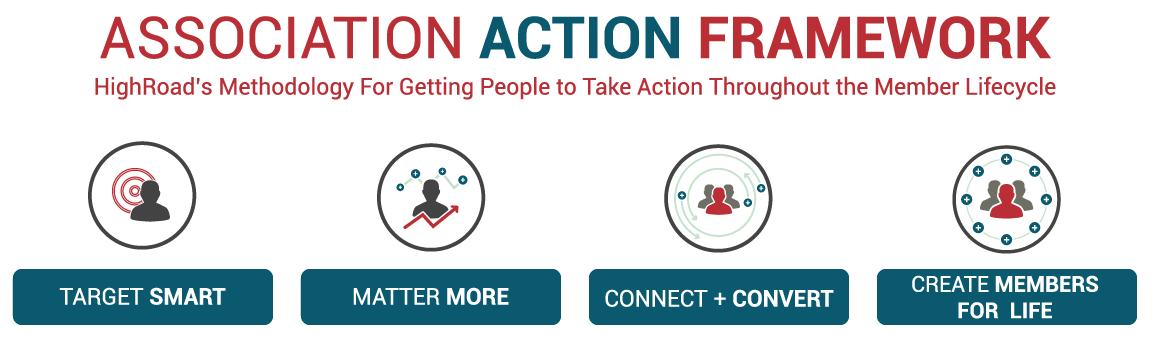 HighRoad-Methodology-association-marketing-action-framework_on_white