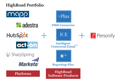 HighRoad Personify Tech Stack
