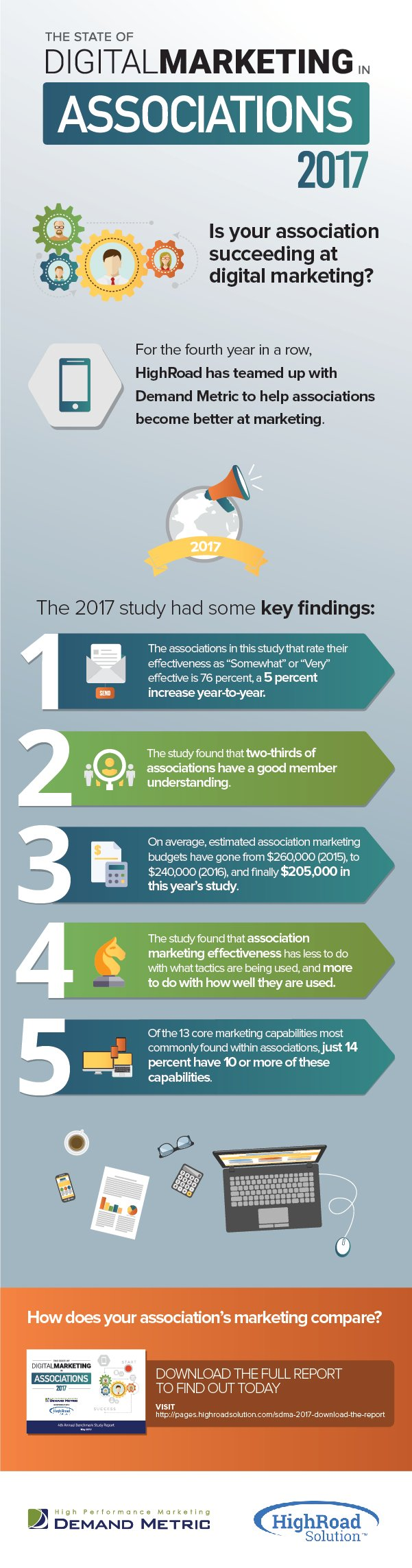 The 2017 State Of Digital Marketing-5 Key Findings