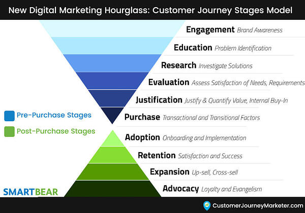 New-Customer-Journey-Stages-Marketing-Funnel-Hourglass-Gary-DeAsi-1-1000x700