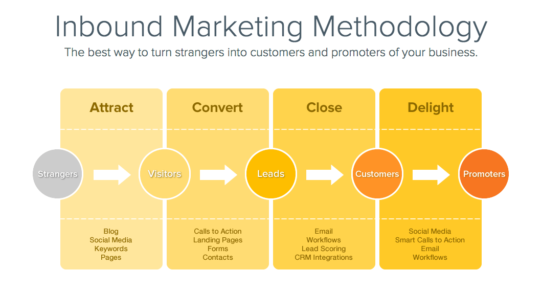 May Inbound Lunch Bunch Wrap Up: Using Content to Attract