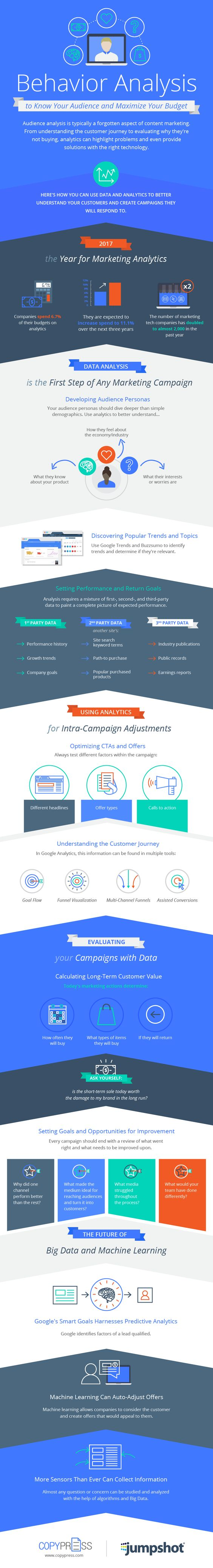 Infographic Of The Week: Using Behavioral Analytics To Know Your Audience