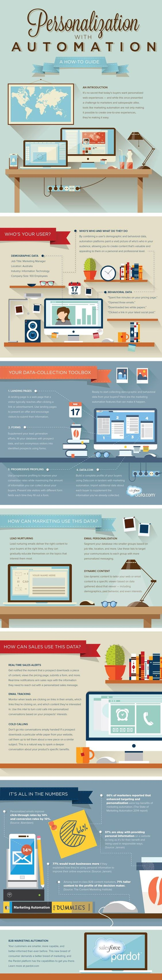 Infographic Of The Week: A Guide To Personalization With Automation