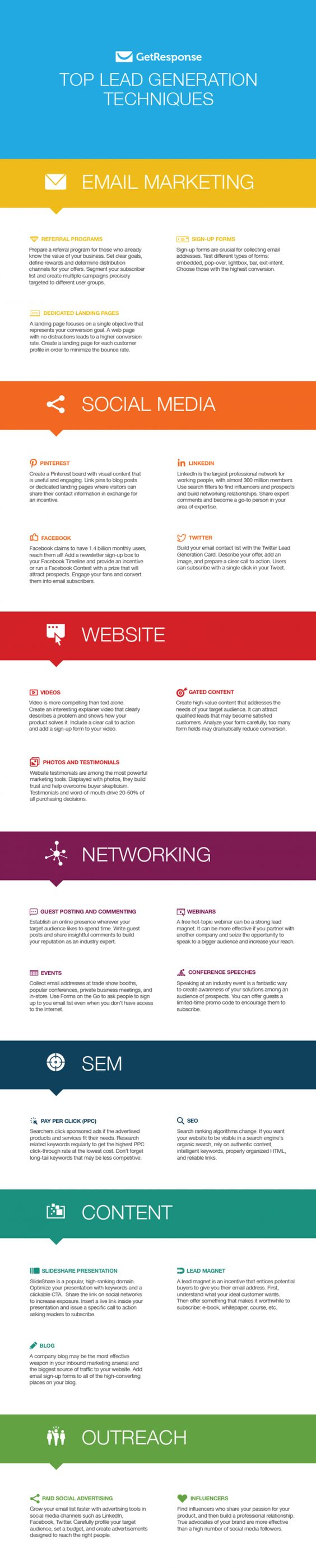 Infographic Of The Week:  Top Lead Generation Techniques
