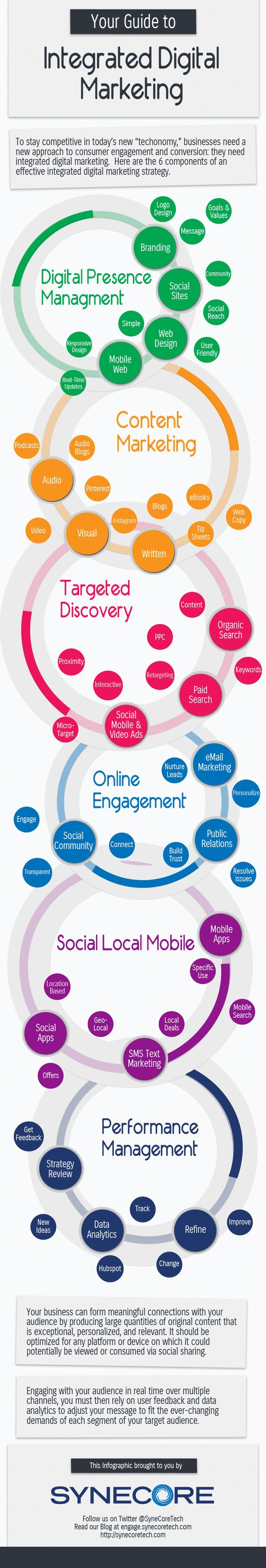 Infographic of the Week: Your Guide To Integrated Digital Marketing